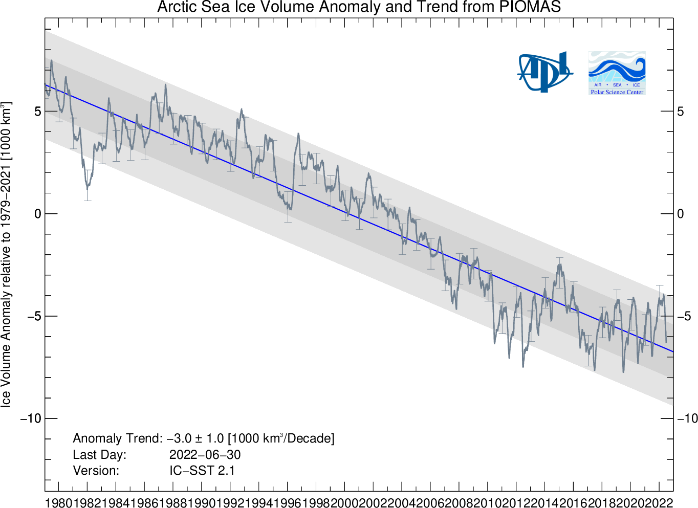 Fig1 Arctic Sea Ice Volume Anomaly From Piomas Updated Once A Month Daily  Sea Ice Volume Anomalies For Each Day Areputed Relative To The 1979 To  2016