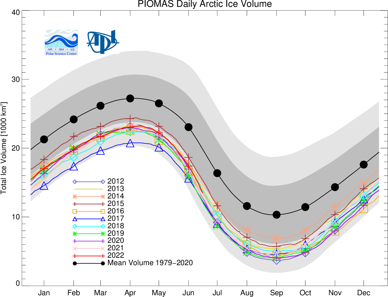 Daily Ice Volume Anomaly Piomas