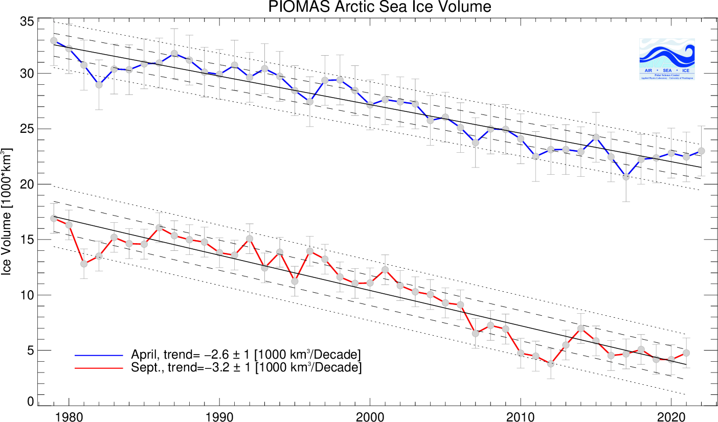 Arctic sea ice volume minima and maxima