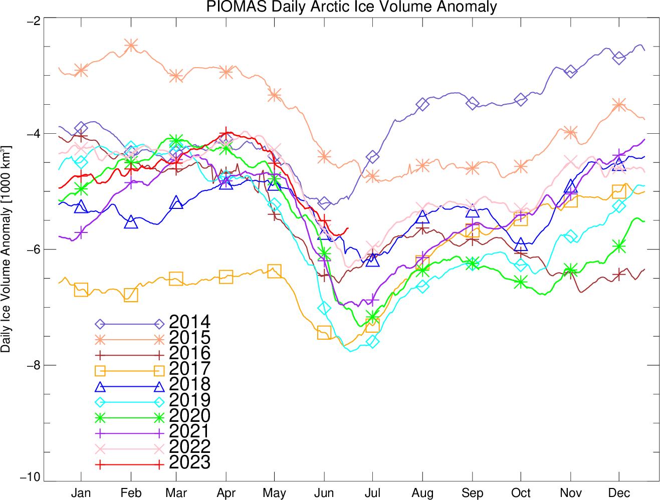 Polar Science Center » PIOMAS Arctic Sea Ice Volume Reanalysis