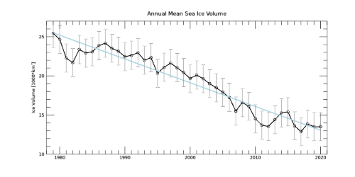 Annually Averaged Ice Volume